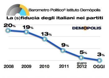 barometro-politico-15